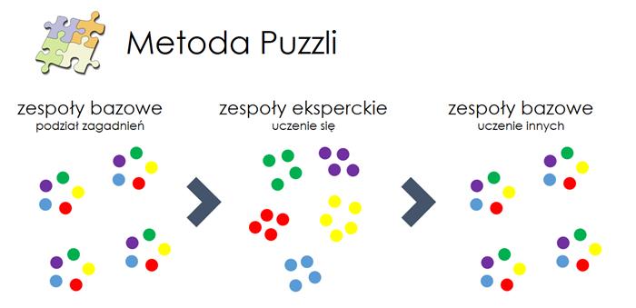 Najlepsza metoda nauki - Ucz innych - Puzzle