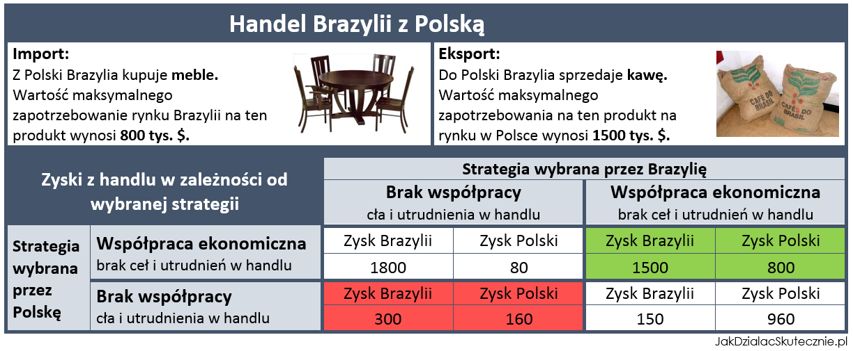 Handel Brazyli z Polską